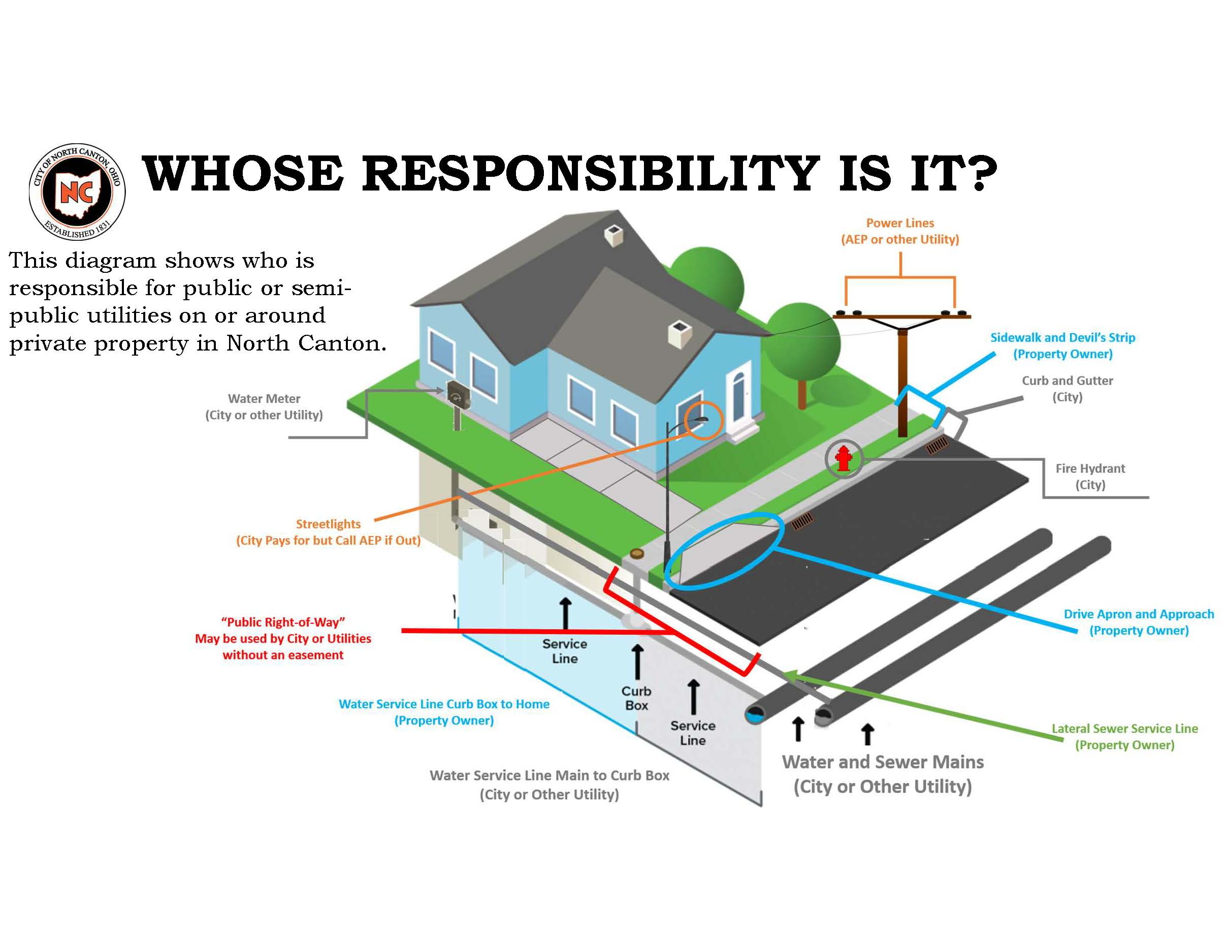 ROW and Utility Responsibility
